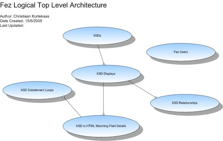 logical database design If it appears that conditions would support database development, then undertake the activities of logical database analysis and design when the logical schema and.