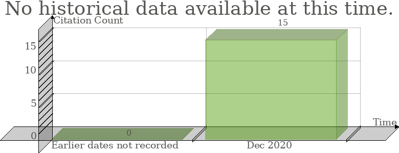 Thomson Reuters Web of Science Citation Count History Graph